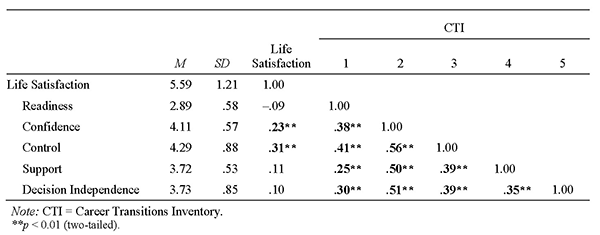 romans 3 21 31 explained variance for multiple regression