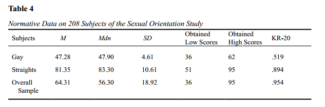 Kinsey six-point scale conceptualization of homosexuality and heterosexuality