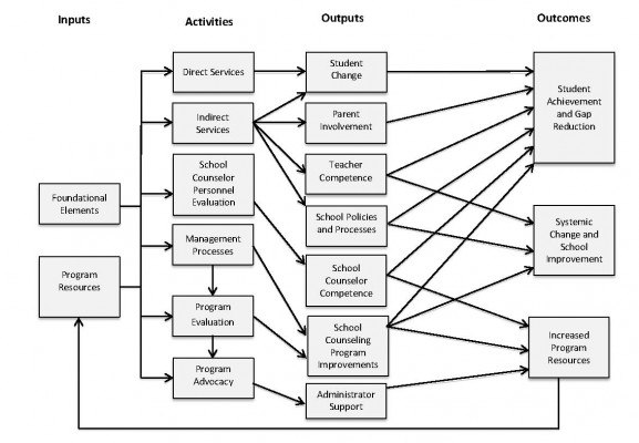 Development Of A Logic Model To Guide Evaluations Of The Asca
