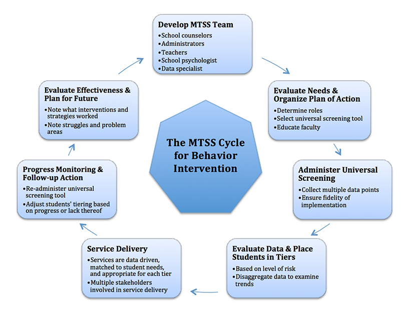 The ASCA Model and a Multi-Tiered System of Supports: A Framework to